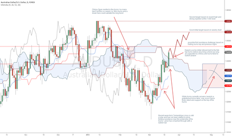AUDUSD: AUD/USD Bullish Picture Unfolding