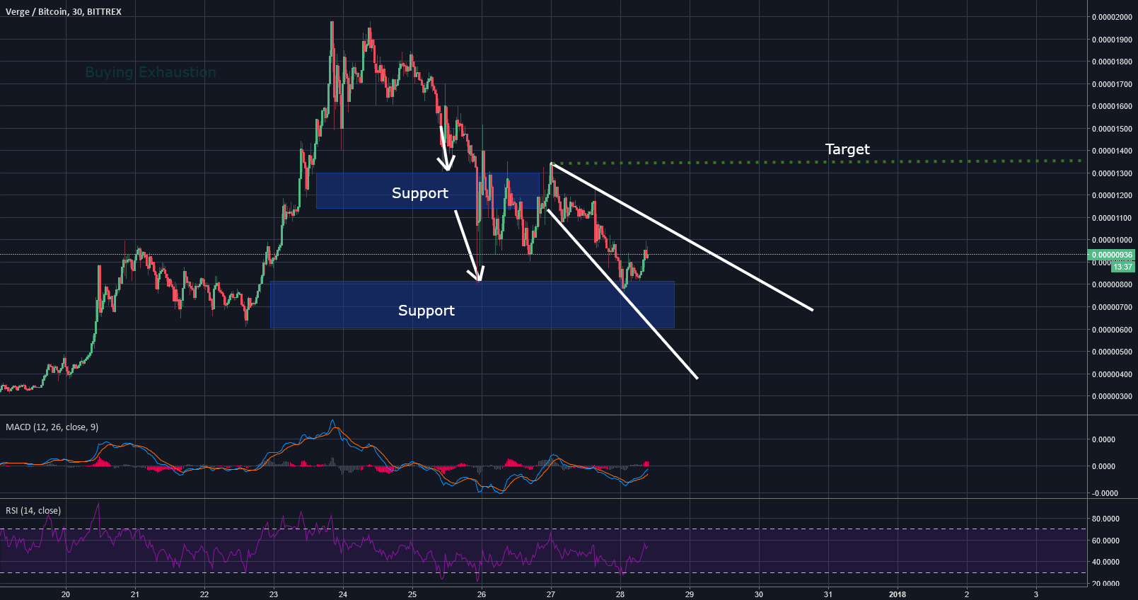 XVG - Verge possible Descending Broadening Wedge