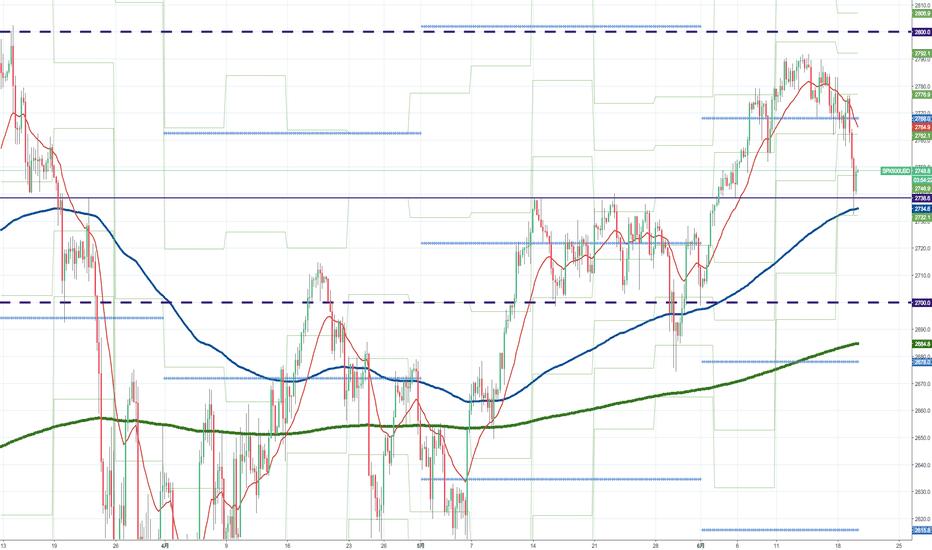 SPX500USD: S&P500が綺麗に水平線2738.6に反応