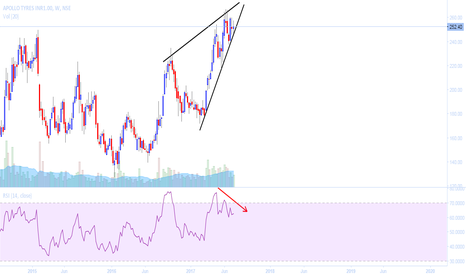 APOLLOTYRE: MUST WATCH  { RISING WEDGE }