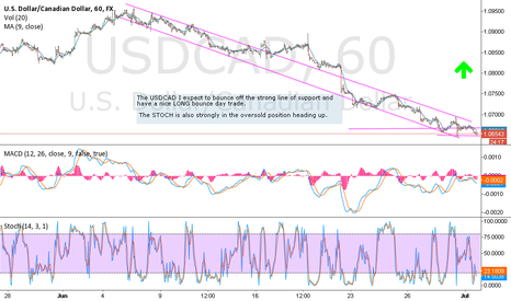 USDCAD: USDCAD bounce of support for a nice LONG profit scalp
