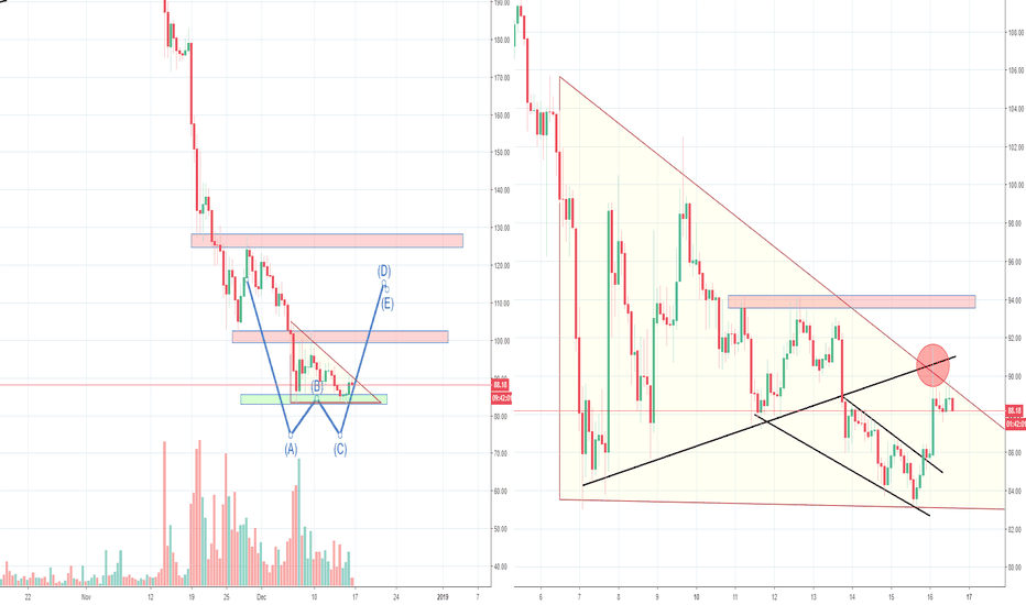 ETHUSD: ETH Ethereum Double Bottom or Bearish Triangle, Part 2