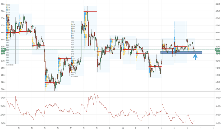 BTCUSD: BTCUSD might be ready for the upside breakout