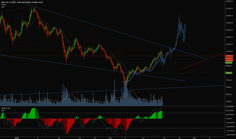 BTCUSD: BTCUSD: Historic recurrence?