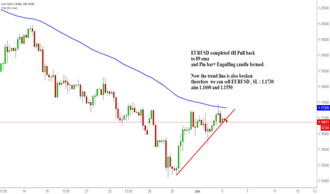 EURUSD: EURUSD completed 4H Pull back to 89 ema