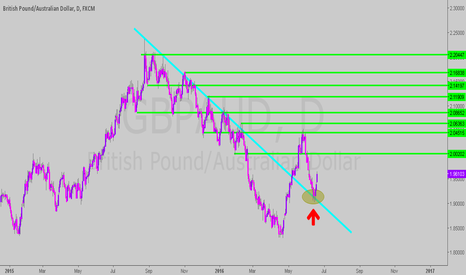GBPAUD: breakout and pullback