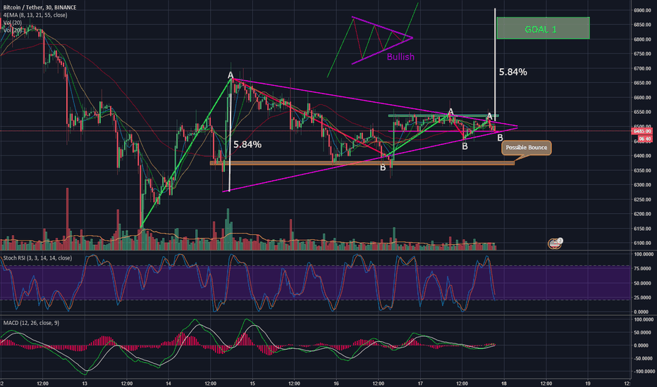 BTCUSDT: Symetrical Triangle Formation BTC/USD