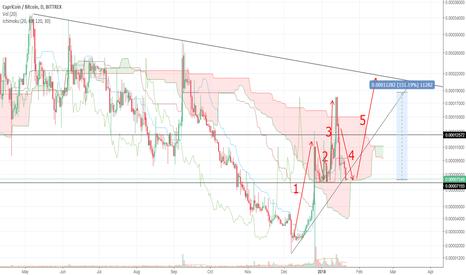 CPCBTC: CPC 150% Short term Elliot wave
