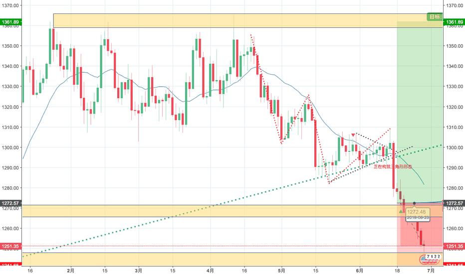 XAUUSD: 一个在贸易战黄金不涨反跌的原因