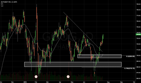GOOG: GOOGLE: Potential Accumulation Level