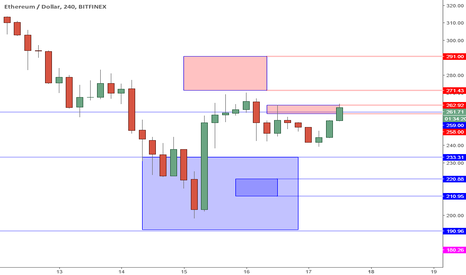 ETHUSD: ETHUSD Perspective And Levels: Resistance Zone Above.