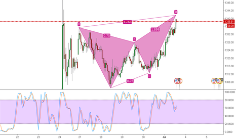 XAUUSD: gold pattern test