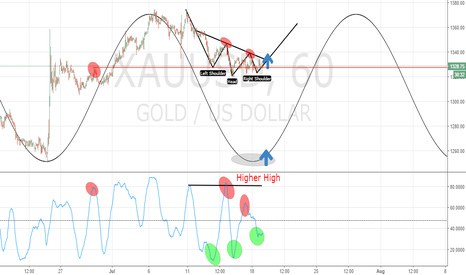 XAUUSD: GOLD. Another long view
