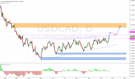 USDCAD: USDCAD daily charts for Long