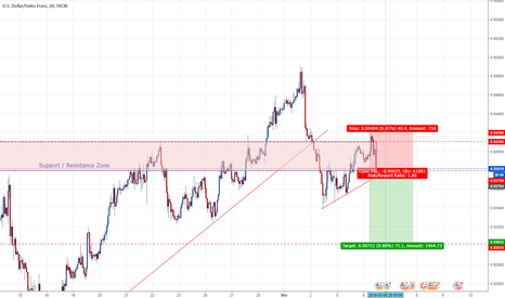 USDCHF: USDCHF retested Support and Resistance zone. Now looking to drop