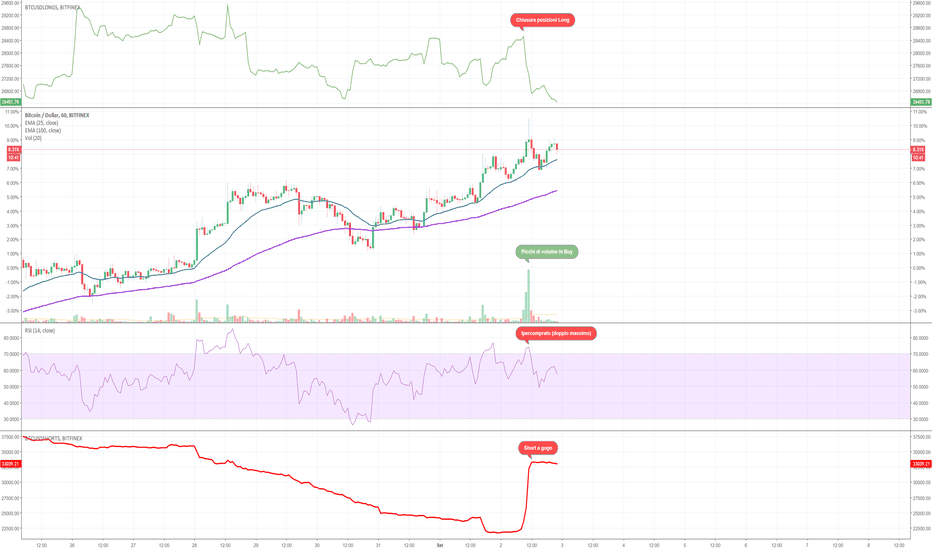 BTCUSD: BTC, ready to the dump.