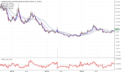 AMSC: AMSC - Fallen angel pattern momentum Long from $3.58