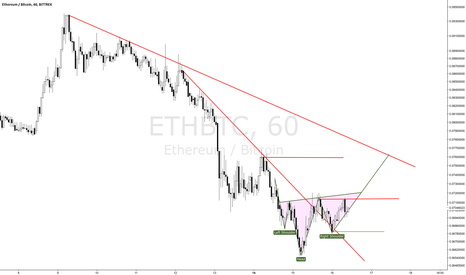 ETHBTC: ETHBTC counter trend long