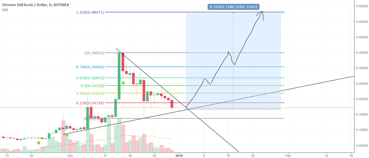 DATA triangle formation