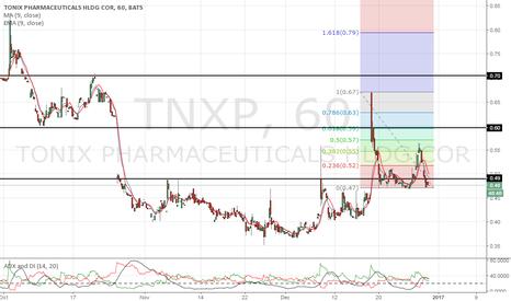 TNXP: gap, gap, and away :)