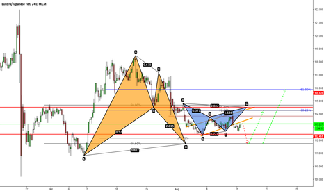 EURJPY: Two Bats setting up