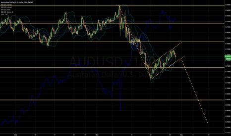 AUDUSD: AUD USD - SHORT IDEA