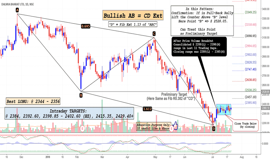 DALMIABHA: DALMIABHA: Is Reversal Ahead?