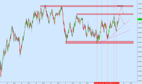 AUDCAD: AUDCAD Weekly Long Term Perspective