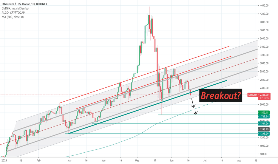 Bitcoin tradingview. stankeviciusss1728