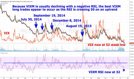 VIXM: VIXM long when RSI approaching 50