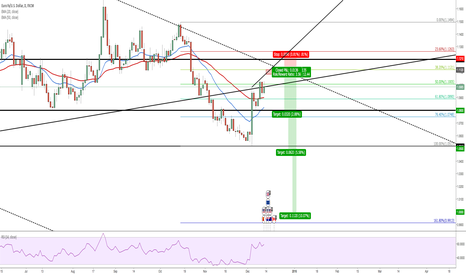 EURUSD: EUR/USD – SHORT