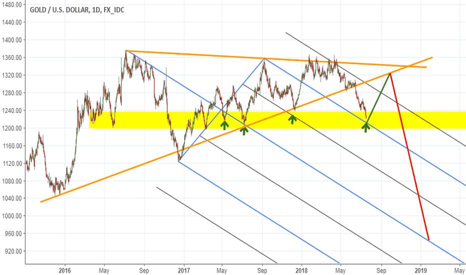 XAUUSD: pullback to triangle