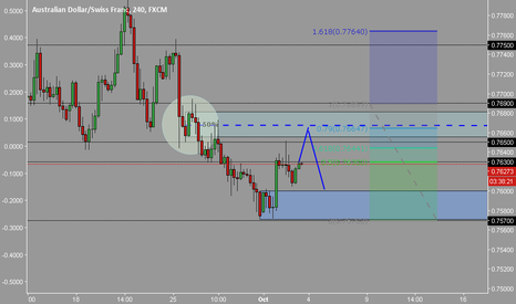 AUDCHF: audchf buy an seel
