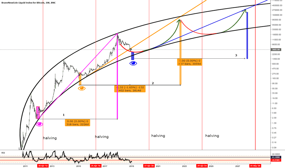 BLX: BTC/USD  NEW MONETARY CURVE 2028