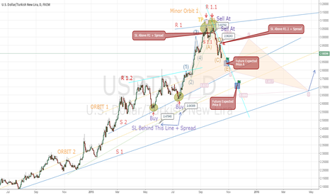 USDTRY: USD/TRY D1 Perspective