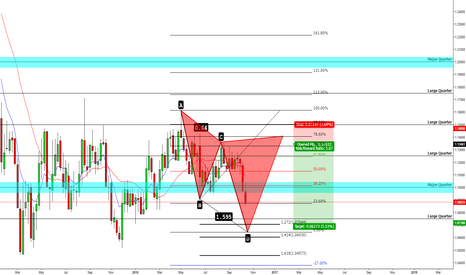 EURUSD: Bearish Cypher