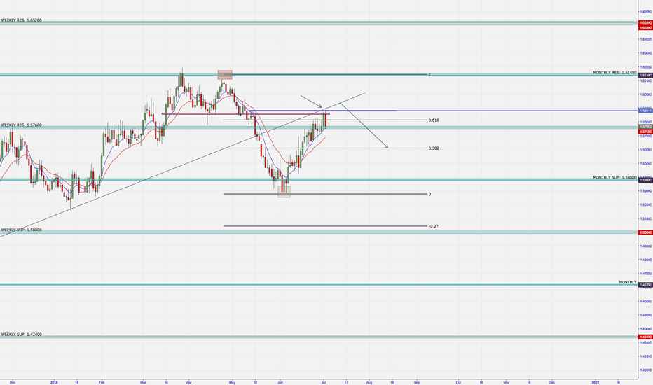 EURAUD: EURAUD - SHORT DAILY / H4  SET UP