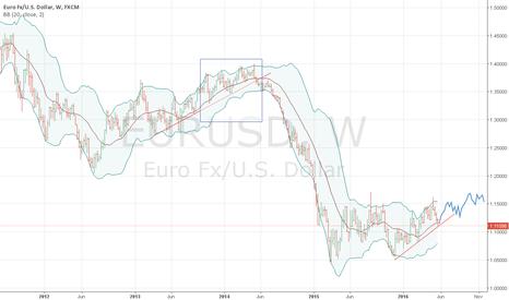 EURUSD: eurusd can realise an uptrend pattern of 11/2013 - 04/2014