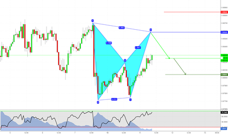 AUDCAD: Day Trading con Pattern