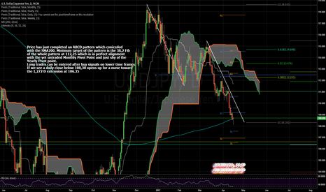 USDJPY: ABCD Pattern Completed