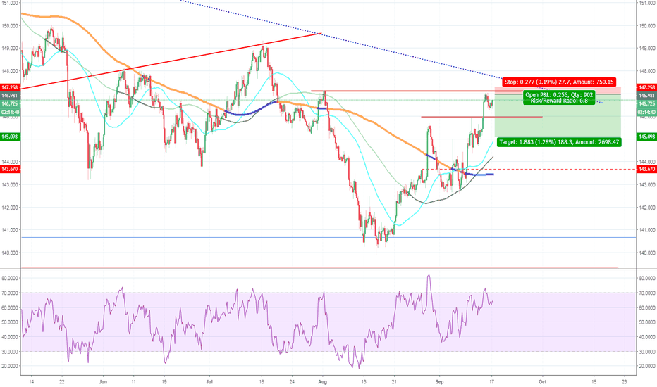 GBPJPY: GBPJPY, potential double top