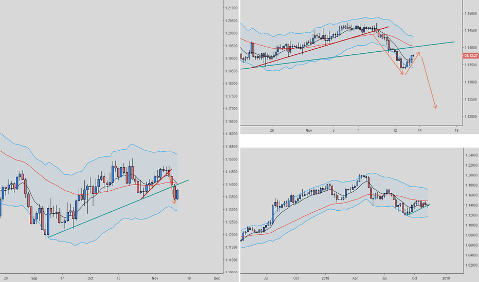 EURCHF: EURCHF Short daily/H4 breakout  and retest