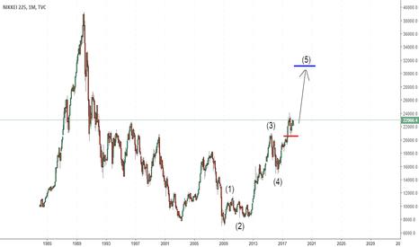 NI225: NIkkei 225 in wave 3 of 5