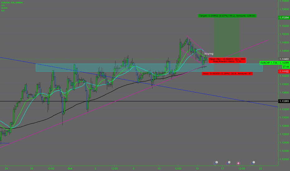 EURCHF: looking to the upside.