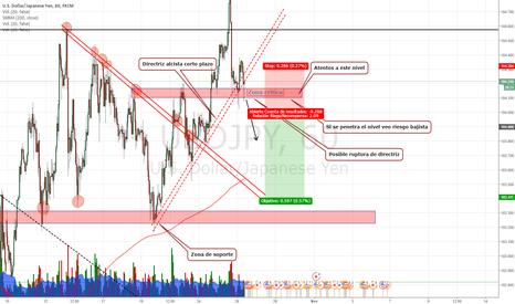 USDJPY: Posible corto para el USD/JPY