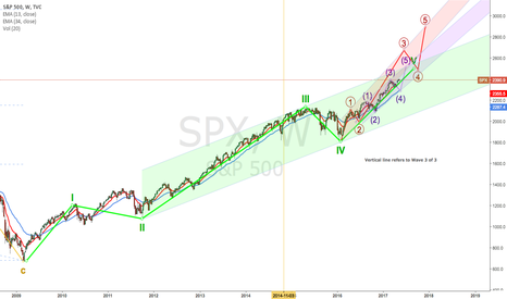SPX: SPY / SPX for next few months / years