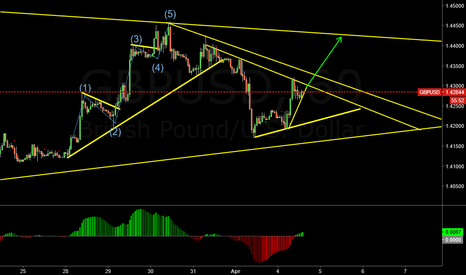 GBPUSD: A run to 4400 in the cards again?