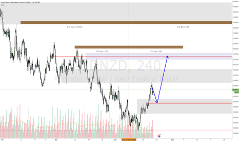 AUDNZD: AUDNZD may stay in the range and seek liquidity above
