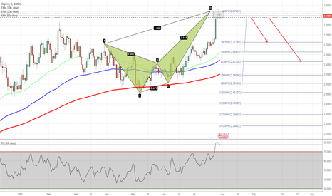 XCUUSD: COPPER - Bearish Crab Pattern Completed
