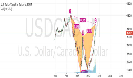 USDCAD: USDCAD MONTHLY CHART TARGETING 1.30 AND POTENTIALLY PARITY